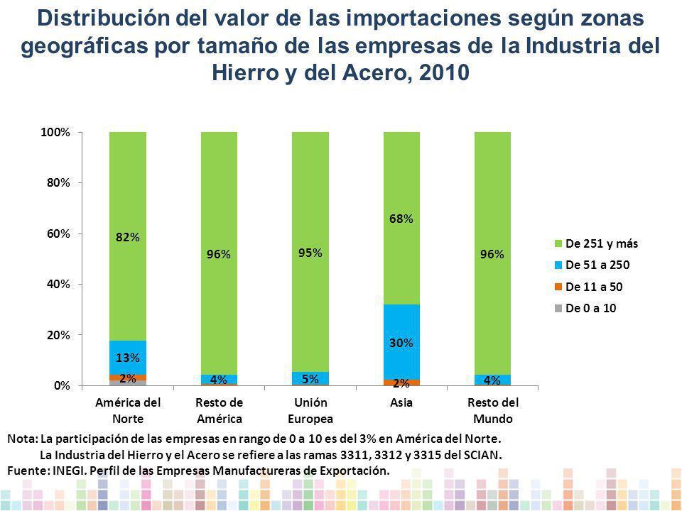 Distribución del valor de las importaciones según zonas geográficas por tamaño de las empresas de la Industria del Hierro y del Acero, 2010 Nota: La participación de las empresas en rango de 0 a 10 es del 3% en América del Norte.