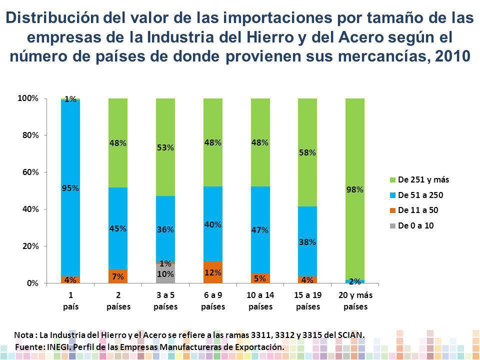 Distribución del valor de las importaciones por tamaño de las empresas de la Industria del Hierro y del Acero según el número de países de donde provienen sus mercancías, 2010 Fuente: INEGI.