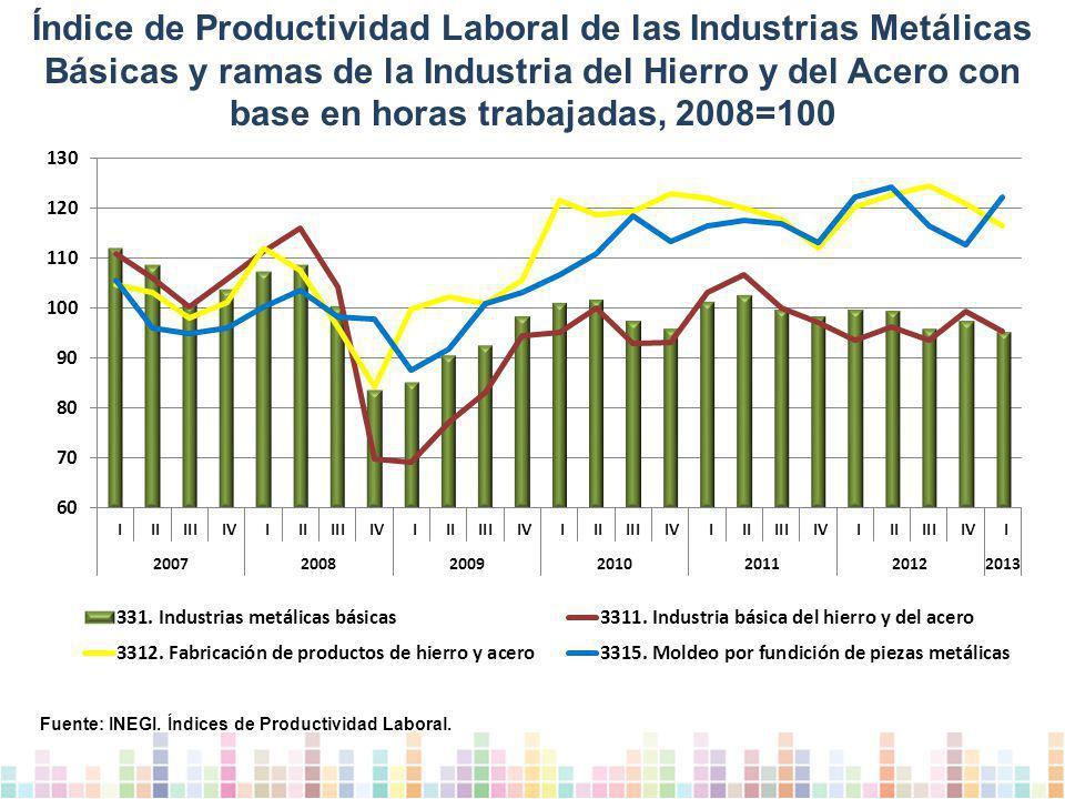 Índice de Productividad Laboral de las Industrias Metálicas Básicas y ramas de la Industria del Hierro y del Acero con base en horas trabajadas, 2008=100 Fuente: INEGI.