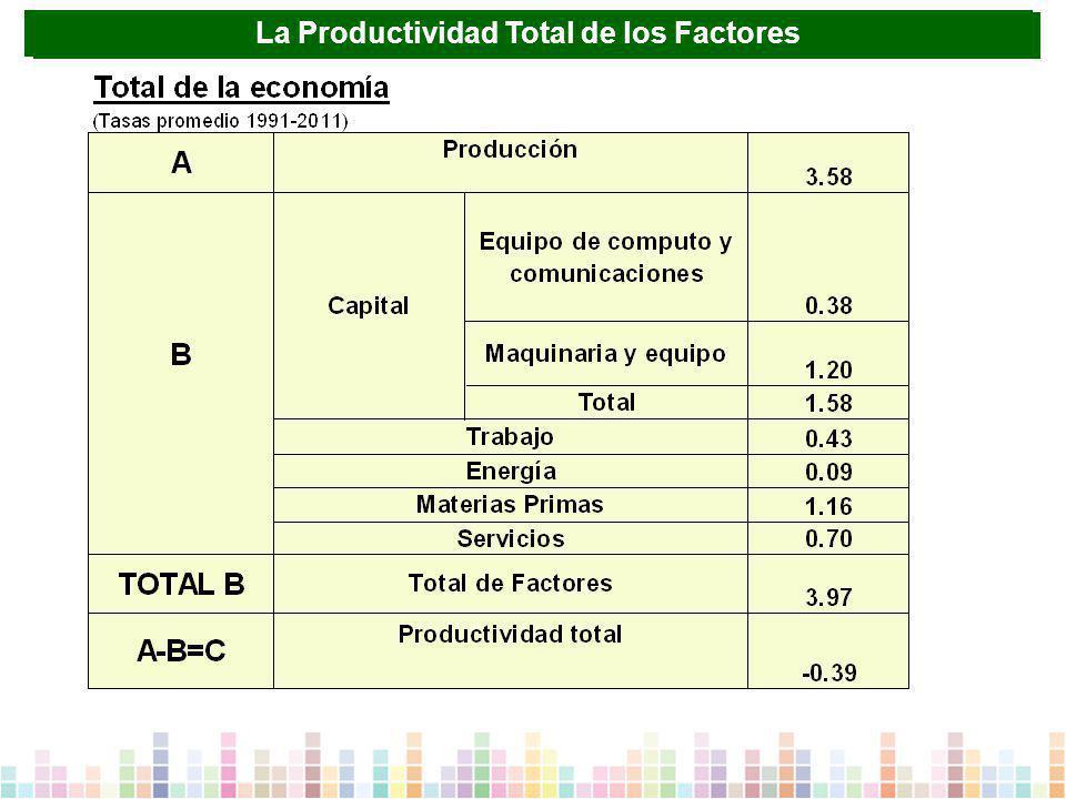 La PTF y la contribución al crecimiento económico de México La Productividad Total de los Factores
