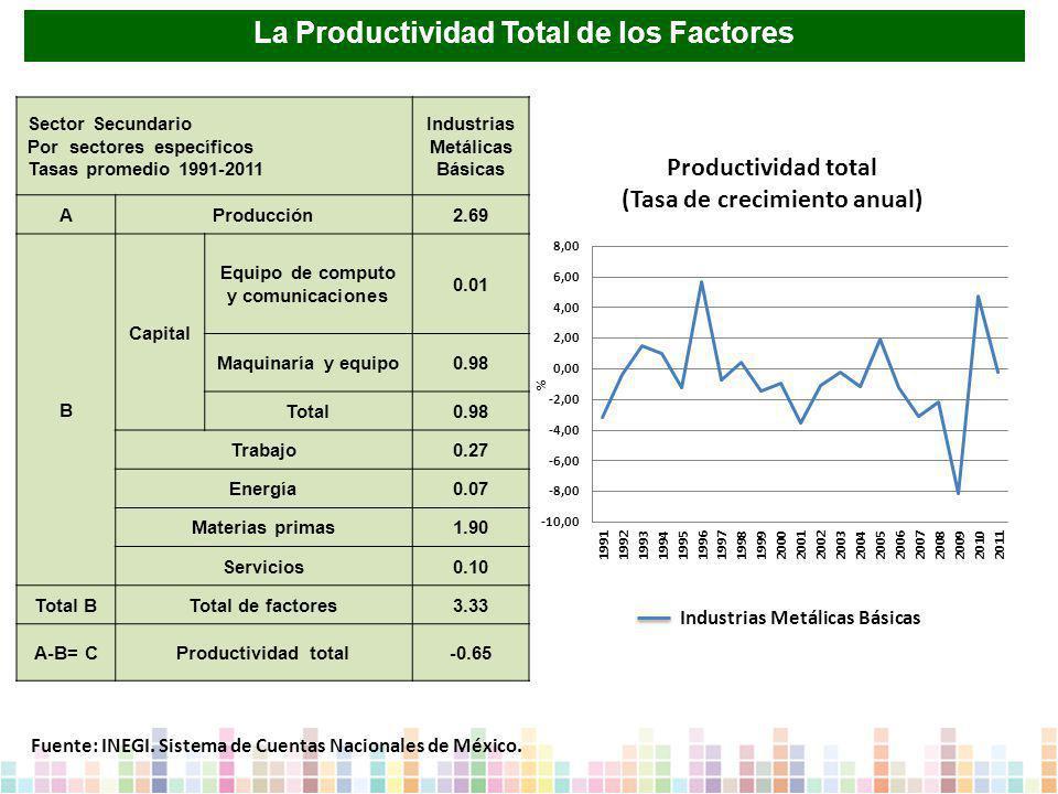 Sector Secundario Por sectores específicos Tasas promedio 1991-2011 Industrias Metálicas Básicas AProducción2.69 B Capital Equipo de computo y comunicaciones 0.01 Maquinaría y equipo0.98 Total0.98 Trabajo0.27 Energía0.07 Materias primas1.90 Servicios0.10 Total BTotal de factores3.33 A-B= CProductividad total-0.65 Industrias Metálicas Básicas Fuente: INEGI.