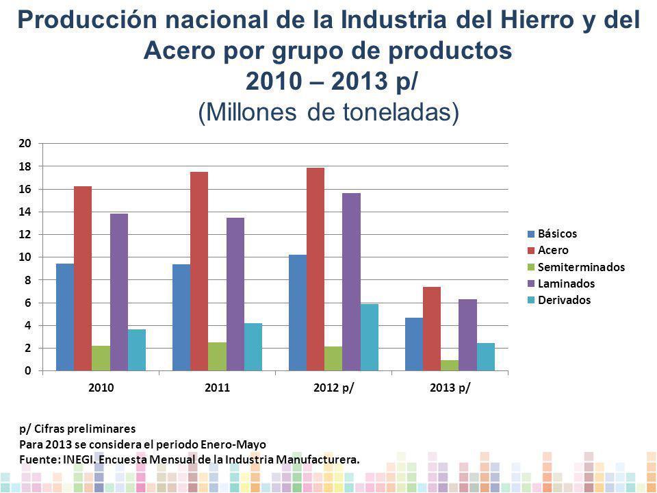 Producción nacional de la Industria del Hierro y del Acero por grupo de productos 2010 – 2013 p/ (Millones de toneladas) p/ Cifras preliminares Para 2013 se considera el periodo Enero-Mayo Fuente: INEGI.
