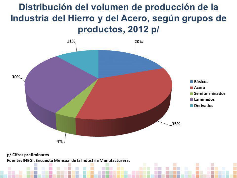 Distribución del volumen de producción de la Industria del Hierro y del Acero, según grupos de productos, 2012 p/ p/ Cifras preliminares Fuente: INEGI.
