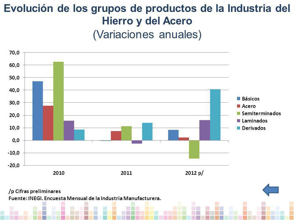 Evolución de los grupos de productos de la Industria del Hierro y del Acero (Variaciones anuales) /p Cifras preliminares Fuente: INEGI.