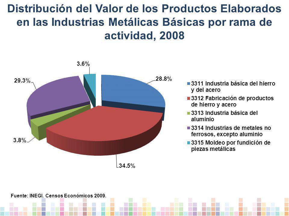 Distribución del Valor de los Productos Elaborados en las Industrias Metálicas Básicas por rama de actividad, 2008 Fuente: INEGI.