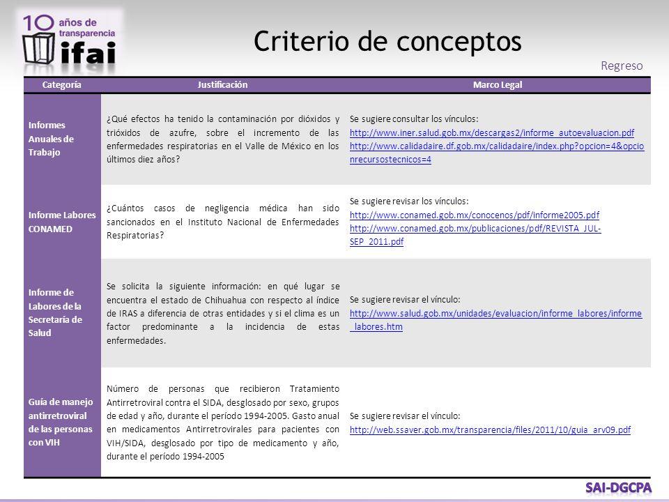Criterio de conceptos CategoríaJustificaciónMarco Legal Informes Anuales de Trabajo ¿Qué efectos ha tenido la contaminación por dióxidos y trióxidos d