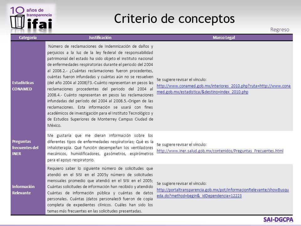 Criterio de conceptos CategoríaJustificaciónMarco Legal Estadísticas CONAMED Número de reclamaciones de Indemnización de daños y perjuicios a la luz d