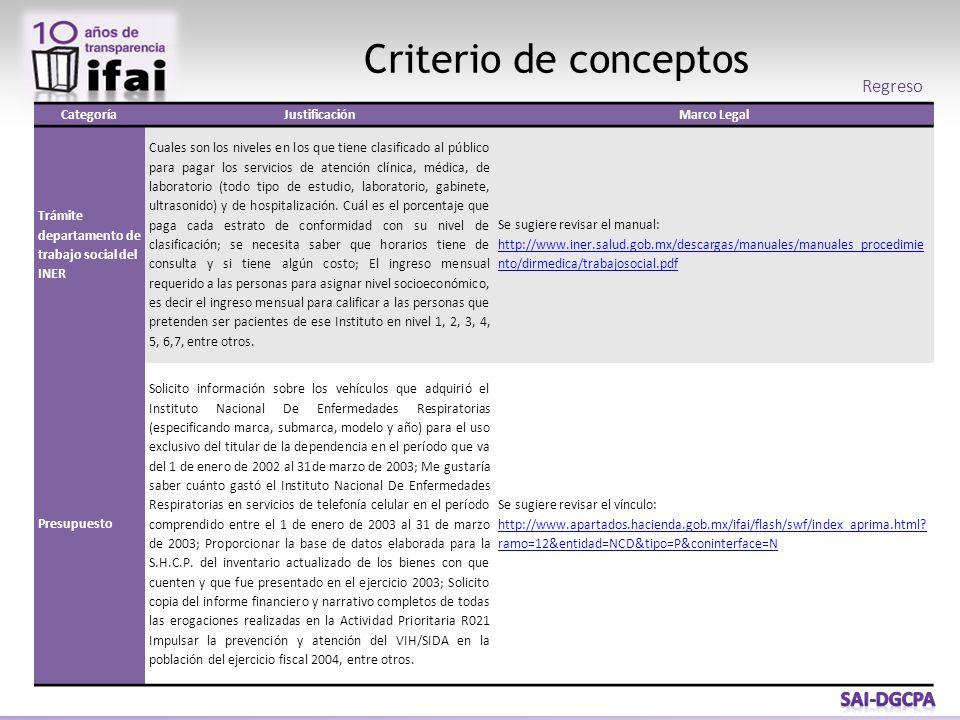 Criterio de conceptos CategoríaJustificaciónMarco Legal Trámite departamento de trabajo social del INER Cuales son los niveles en los que tiene clasif