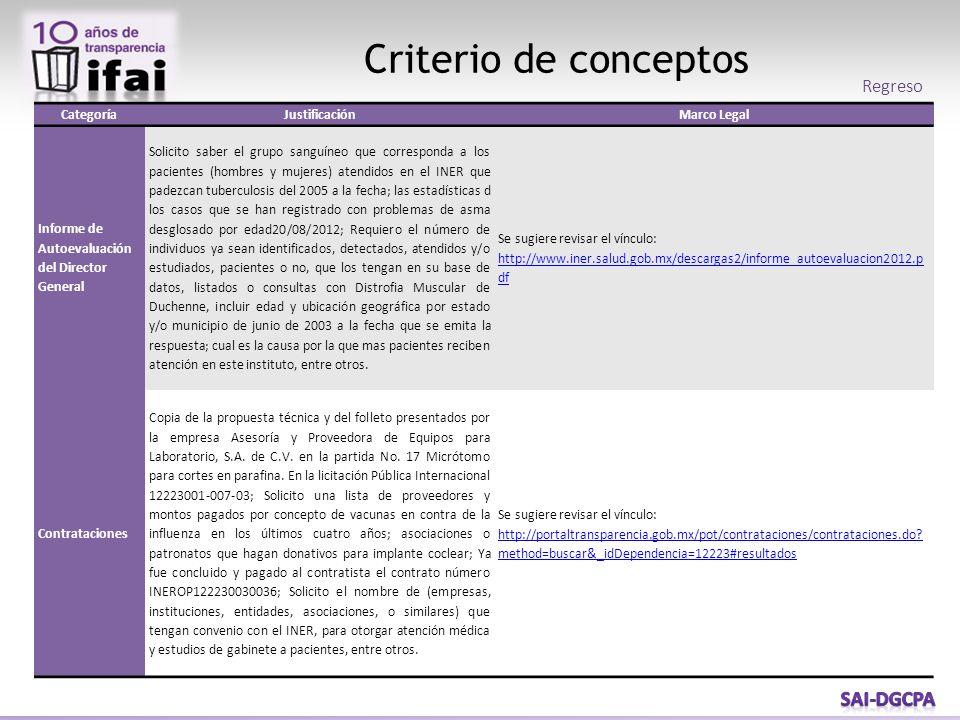 Criterio de conceptos CategoríaJustificaciónMarco Legal Informe de Autoevaluación del Director General Solicito saber el grupo sanguíneo que correspon