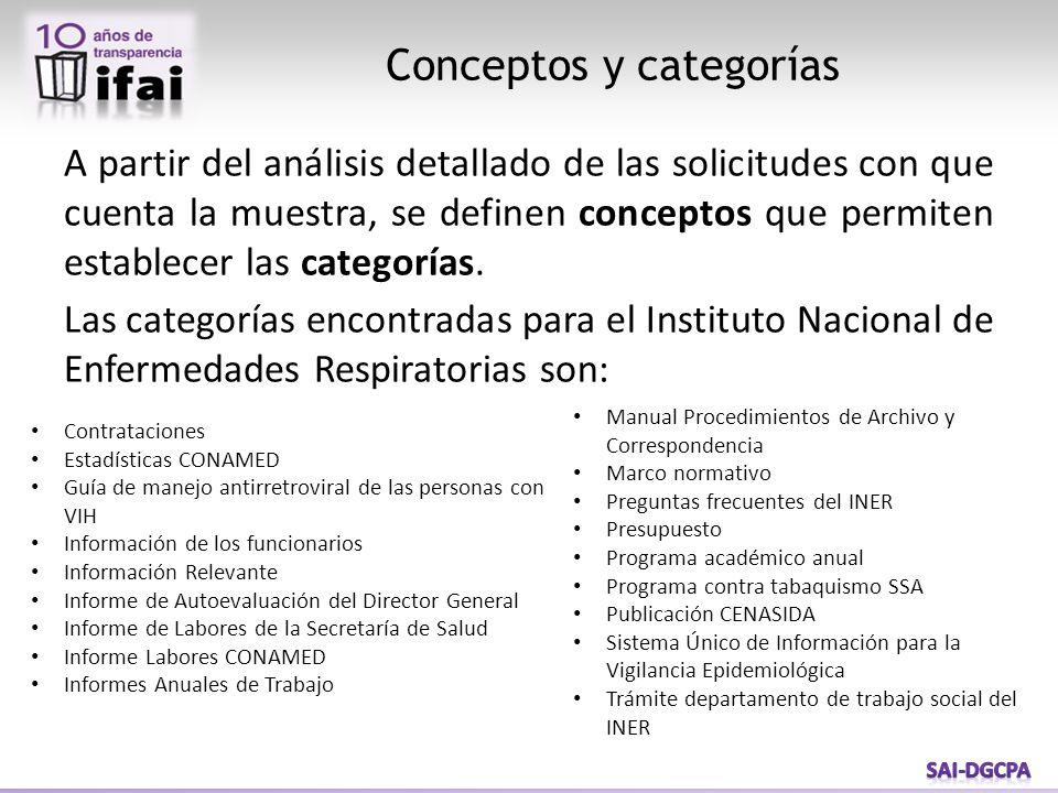 Criterio de conceptos CategoríaJustificaciónMarco Legal Informe de Autoevaluación del Director General Solicito saber el grupo sanguíneo que corresponda a los pacientes (hombres y mujeres) atendidos en el INER que padezcan tuberculosis del 2005 a la fecha; las estadísticas d los casos que se han registrado con problemas de asma desglosado por edad20/08/2012; Requiero el número de individuos ya sean identificados, detectados, atendidos y/o estudiados, pacientes o no, que los tengan en su base de datos, listados o consultas con Distrofia Muscular de Duchenne, incluir edad y ubicación geográfica por estado y/o municipio de junio de 2003 a la fecha que se emita la respuesta; cual es la causa por la que mas pacientes reciben atención en este instituto, entre otros.