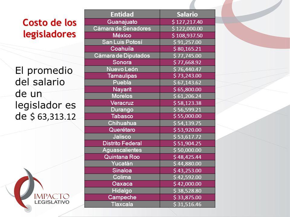 EntidadSalario Guanajuato $ 127,217.40 Cámara de Senadores $ 122,000.00 México $ 108,937.50 San Luis Potosí $ 91,257.00 Coahuila $ 80,165.21 Cámara de Diputados $ 77,745.00 Sonora $ 77,668.92 Nuevo León $ 76,440.47 Tamaulipas $ 73,243.00 Puebla $ 67,143.62 Nayarit $ 65,800.00 Morelos $ 61,206.24 Veracruz $ 58,123.38 Durango $ 56,599.21 Tabasco $ 55,000.00 Chihuahua $ 54,139.75 Querétaro $ 53,920.00 Jalisco $ 53,617.72 Distrito Federal $ 51,904.25 Aguascalientes $ 50,000.00 Quintana Roo $ 48,425.44 Yucatán $ 44,880.00 Sinaloa $ 43,253.00 Colima $ 42,592.00 Oaxaca $ 42,000.00 Hidalgo $ 38,528.80 Campeche $ 33,875.00 Tlaxcala $ 31,516.46 El promedio del salario de un legislador es de $ 63,313.12 Costo de los legisladores