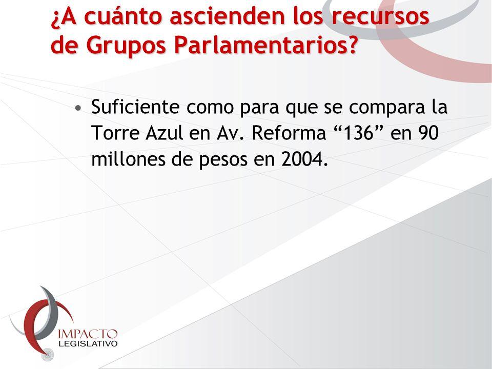 ¿A cuánto ascienden los recursos de Grupos Parlamentarios.