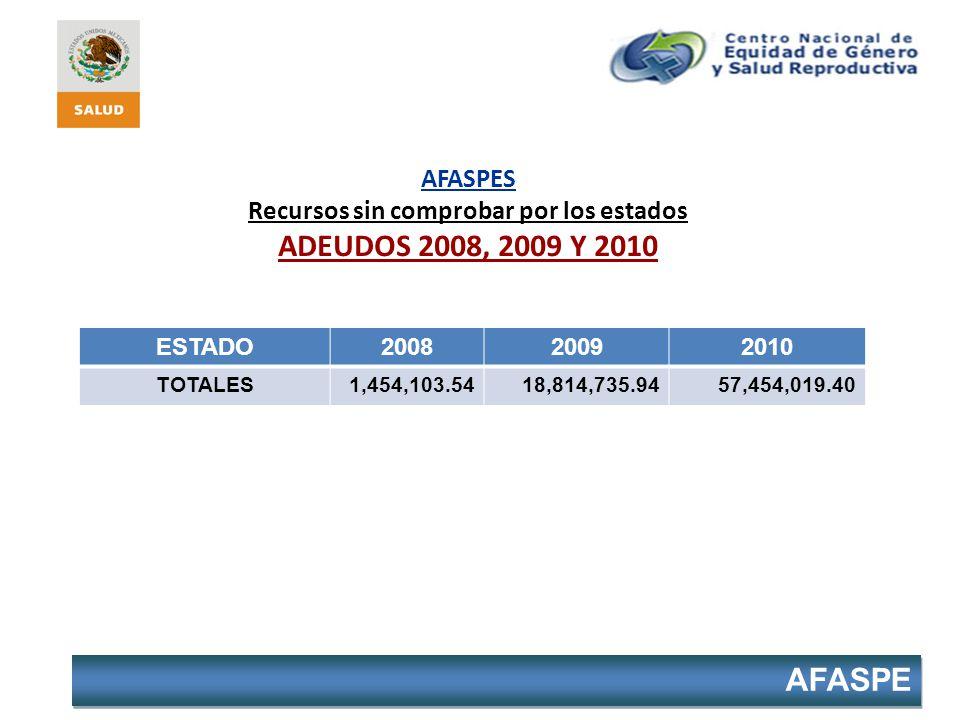 AFASPES Recursos sin comprobar por los estados ADEUDOS 2008, 2009 Y 2010 ESTADO200820092010 TOTALES1,454,103.5418,814,735.9457,454,019.40