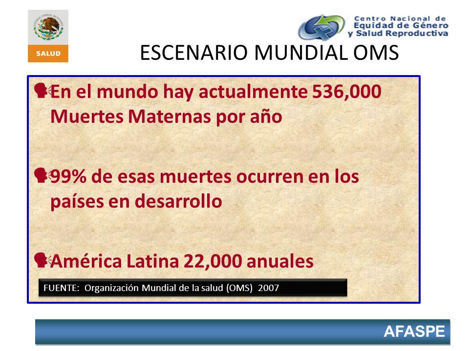 ESCENARIO MUNDIAL OMS En el mundo hay actualmente 536,000 Muertes Maternas por año 99% de esas muertes ocurren en los países en desarrollo América Lat