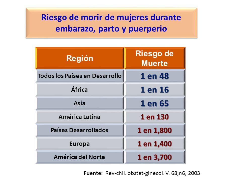 Región Riesgo de Muerte Todos los Países en Desarrollo 1 en 48 África 1 en 16 Asia 1 en 65 América Latina 1 en 130 Países Desarrollados 1 en 1,800 Eur
