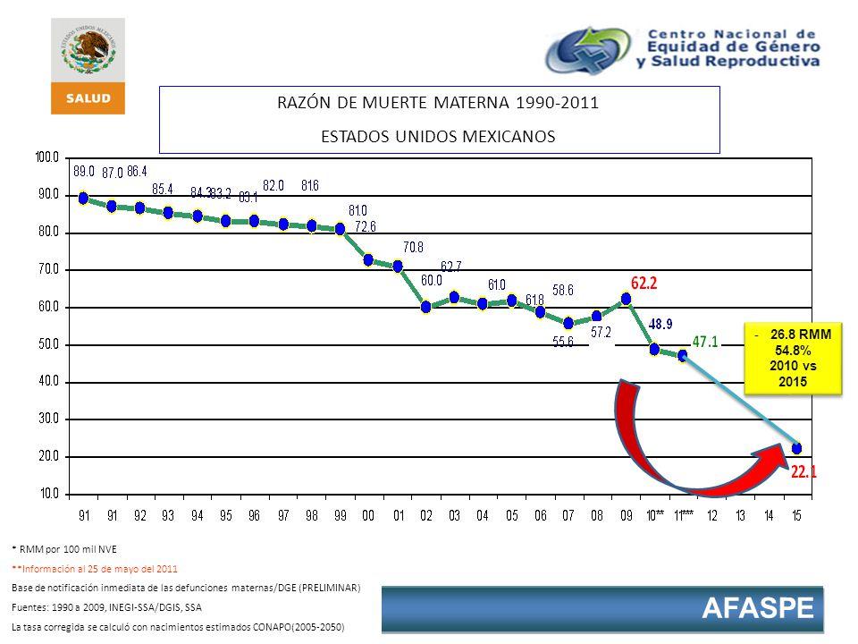 AFASPE * RMM por 100 mil NVE **Información al 25 de mayo del 2011 Base de notificación inmediata de las defunciones maternas/DGE (PRELIMINAR) Fuentes:
