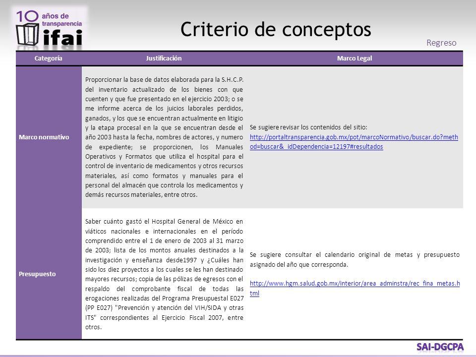 Criterio de conceptos CategoríaJustificaciónMarco Legal Marco normativo Proporcionar la base de datos elaborada para la S.H.C.P.
