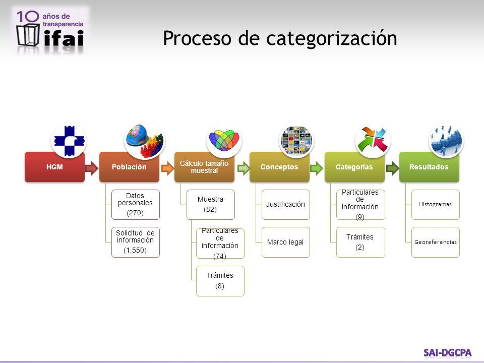 Proceso de categorización Particulares de información (74) Trámites (8)
