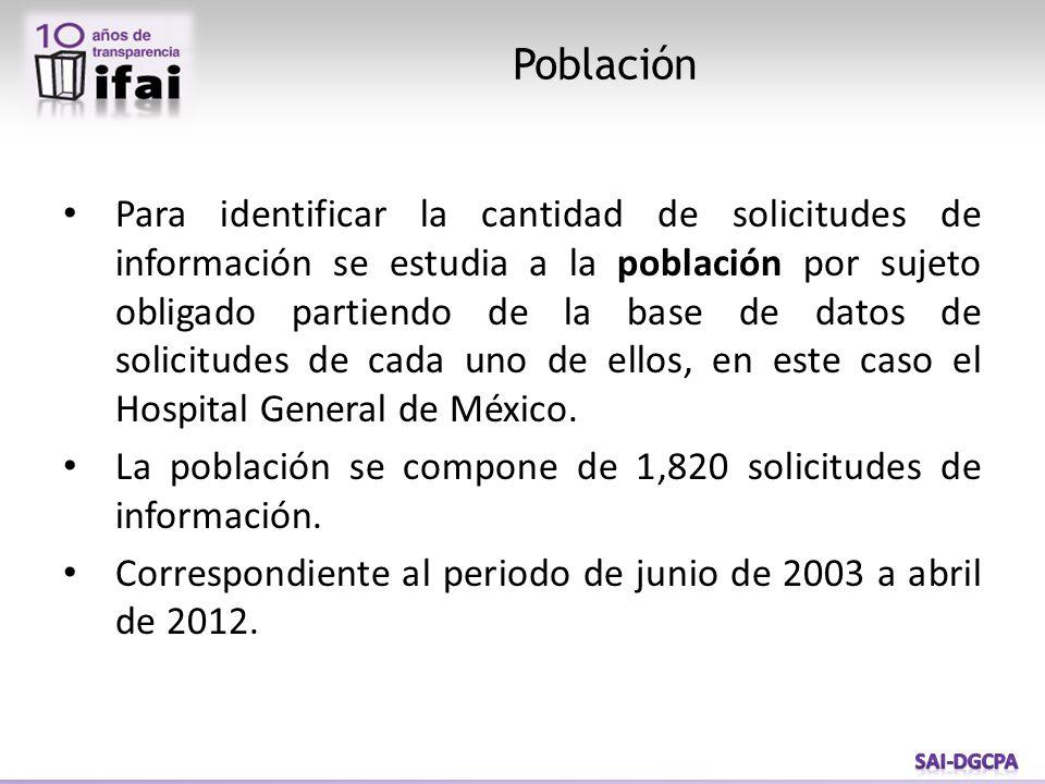Para identificar la cantidad de solicitudes de información se estudia a la población por sujeto obligado partiendo de la base de datos de solicitudes de cada uno de ellos, en este caso el Hospital General de México.