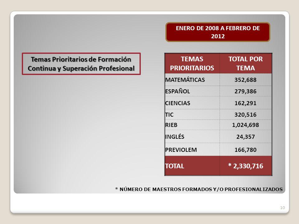 10 TEMAS PRIORITARIOS TOTAL POR TEMA MATEMÁTICAS352,688 ESPAÑOL279,386 CIENCIAS162,291 TIC320,516 RIEB1,024,698 INGLÉS24,357 PREVIOLEM166,780 TOTAL* 2,330,716 ENERO DE 2008 A FEBRERO DE 2012 Temas Prioritarios de Formación Continua y Superación Profesional * NÚMERO DE MAESTROS FORMADOS Y/O PROFESIONALIZADOS