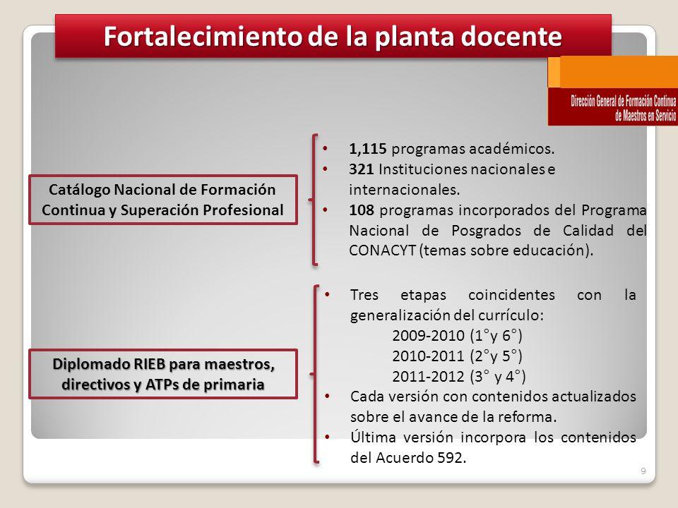9 Fortalecimiento de la planta docente Catálogo Nacional de Formación Continua y Superación Profesional 1,115 programas académicos.