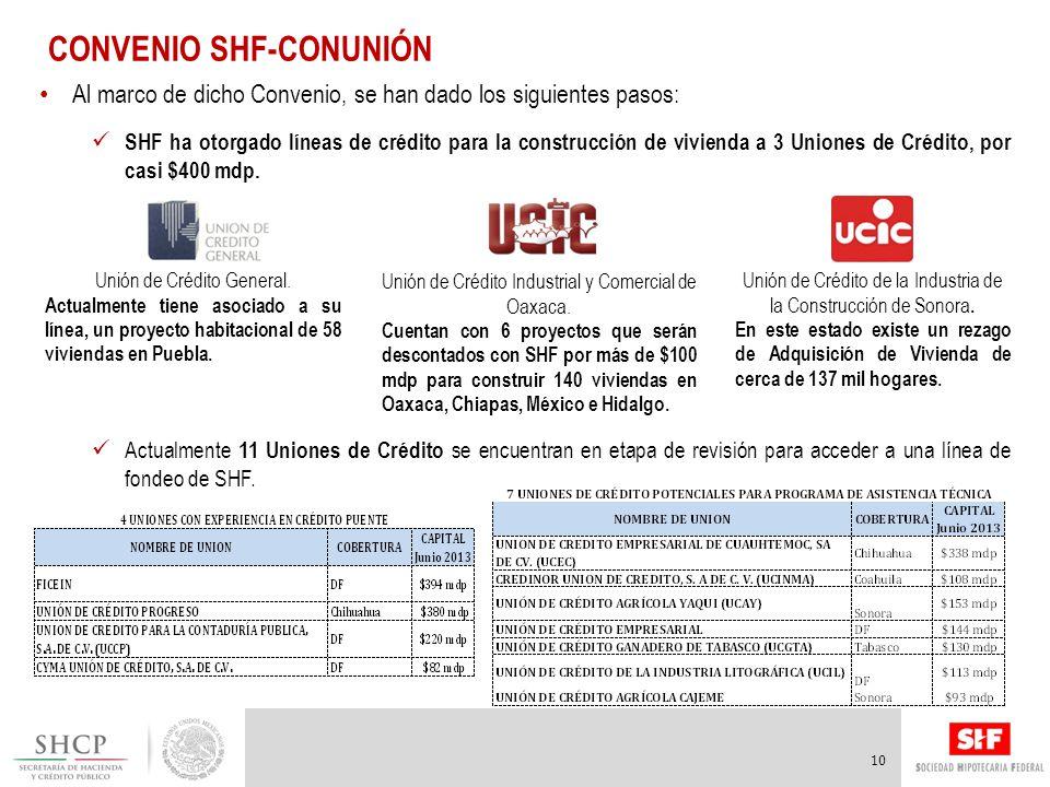 10 Al marco de dicho Convenio, se han dado los siguientes pasos: SHF ha otorgado líneas de crédito para la construcción de vivienda a 3 Uniones de Crédito, por casi $400 mdp.