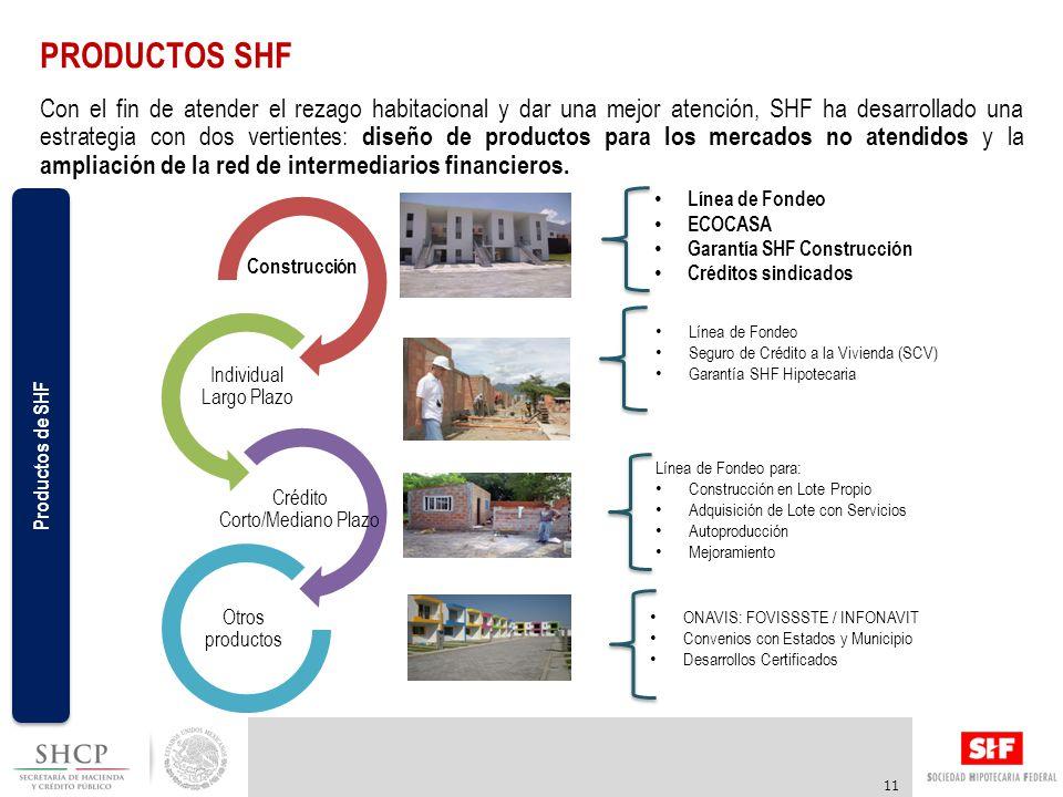 Construcción Individual Largo Plazo Crédito Corto/Mediano Plazo Con el fin de atender el rezago habitacional y dar una mejor atención, SHF ha desarrollado una estrategia con dos vertientes: diseño de productos para los mercados no atendidos y la ampliación de la red de intermediarios financieros.