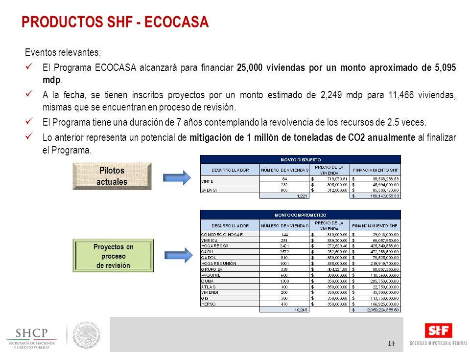 PRODUCTOS SHF - ECOCASA 14 Eventos relevantes: El Programa ECOCASA alcanzará para financiar 25,000 viviendas por un monto aproximado de 5,095 mdp.