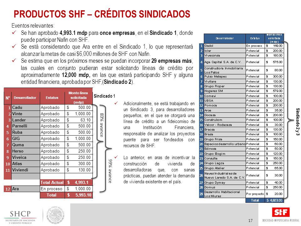 Eventos relevantes: Se han aprobado 4,993.1 mdp para once empresas, en el Sindicado 1, donde puede participar Nafin con SHF.