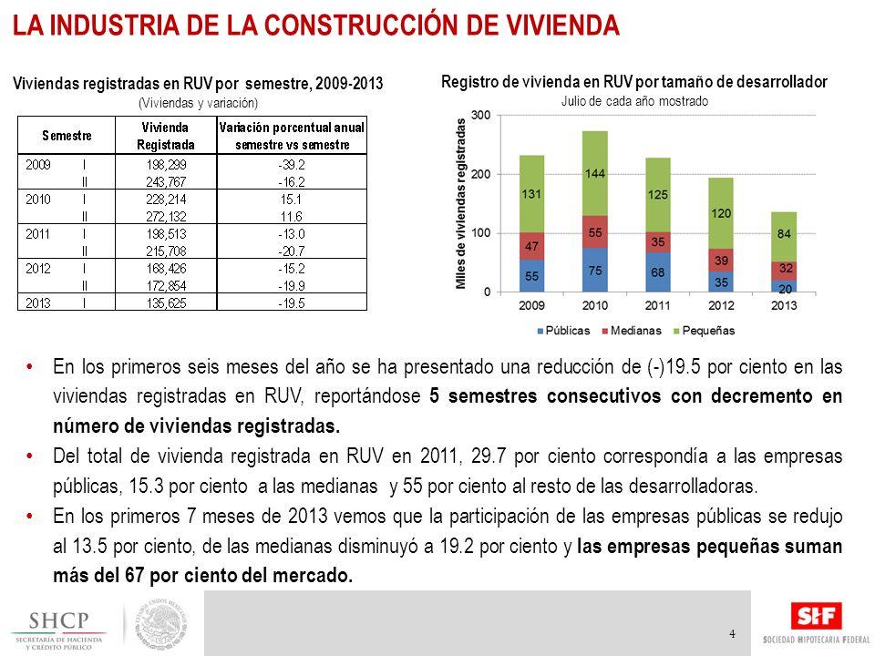 En los primeros seis meses del año se ha presentado una reducción de (-)19.5 por ciento en las viviendas registradas en RUV, reportándose 5 semestres consecutivos con decremento en número de viviendas registradas.