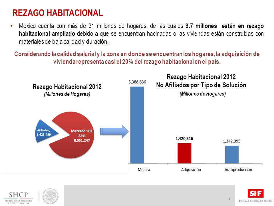 REZAGO HABITACIONAL 7 México cuenta con más de 31 millones de hogares, de las cuales 9.7 millones están en rezago habitacional ampliado debido a que se encuentran hacinadas o las viviendas están construidas con materiales de baja calidad y duración.