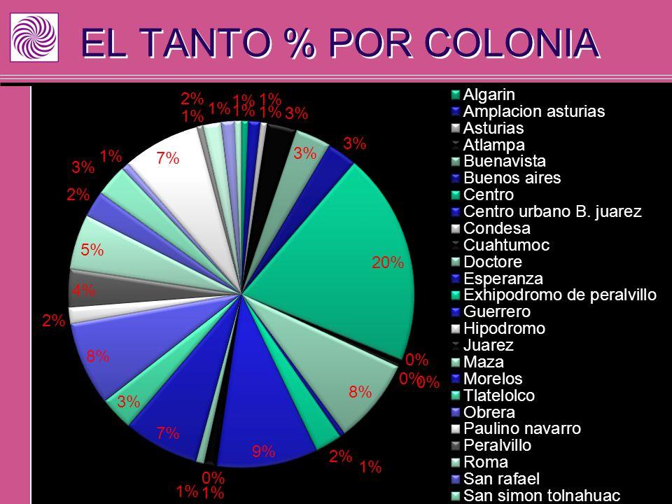EL TANTO % POR COLONIA