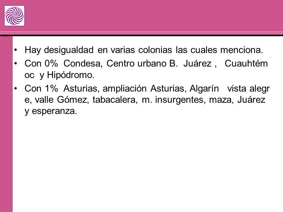 Hay desigualdad en varias colonias las cuales menciona. Con 0% Condesa, Centro urbano B. Juárez, Cuauhtém oc y Hipódromo. Con 1% Asturias, ampliación
