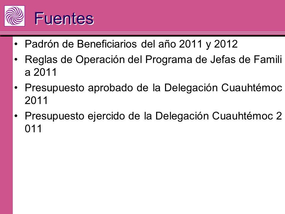 Padrón de Beneficiarios del año 2011 y 2012 Reglas de Operación del Programa de Jefas de Famili a 2011 Presupuesto aprobado de la Delegación Cuauhtémo