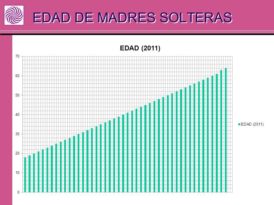 EDAD DE MADRES SOLTERAS