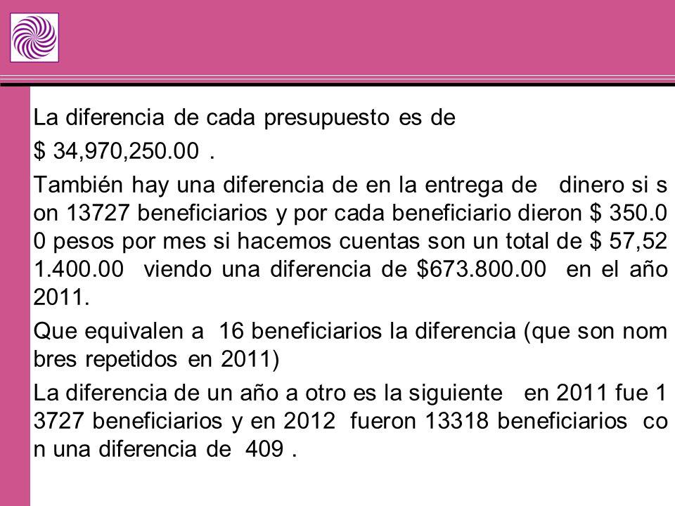 La diferencia de cada presupuesto es de $ 34,970,250.00. También hay una diferencia de en la entrega de dinero si s on 13727 beneficiarios y por cada