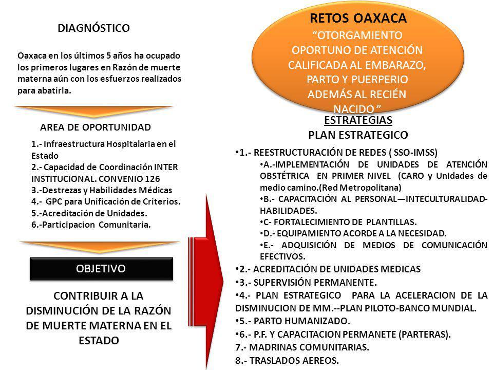 OTORGAMIENTO OPORTUNO DE ATENCIÓN CALIFICADA AL EMBARAZO, PARTO Y PUERPERIO ADEMÁS AL RECIÉN NACIDO OBJETIVO AREA DE OPORTUNIDAD DIAGNÓSTICO ESTRATEGI