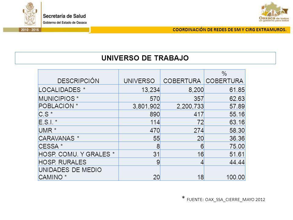 COORDINACIÓN DE REDES DE SM Y CIRG EXTRAMUROS. UNIVERSO DE TRABAJO DESCRIPCIÓNUNIVERSOCOBERTURA % COBERTURA LOCALIDADES *13,2348,20061.85 MUNICIPIOS *