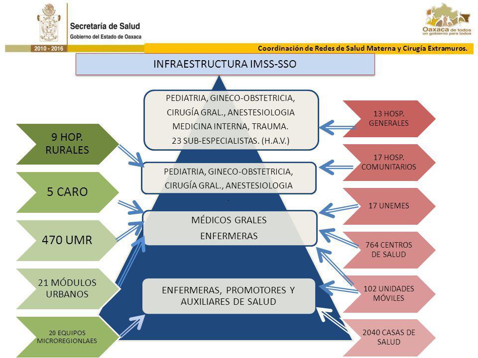 DIRECCIÓN DE ATENCIÓN MÉDICA Coordinación de Redes de Salud Materna y Cirugía Extramuros. PEDIATRIA, GINECO-OBSTETRICIA, CIRUGÍA GRAL., ANESTESIOLOGIA