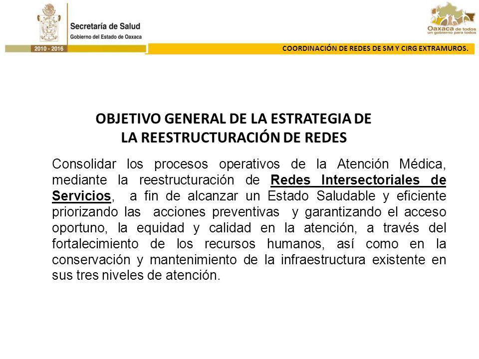 COORDINACIÓN DE REDES DE SM Y CIRG EXTRAMUROS. Consolidar los procesos operativos de la Atención Médica, mediante la reestructuración de Redes Interse