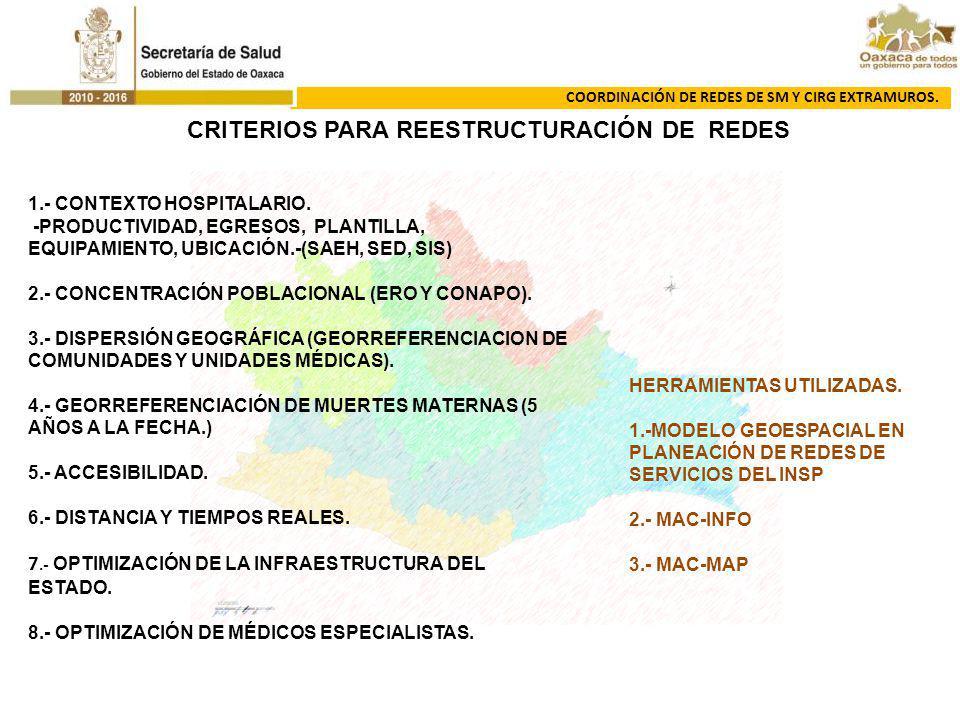 COORDINACIÓN DE REDES DE SM Y CIRG EXTRAMUROS. 1.- CONTEXTO HOSPITALARIO. -PRODUCTIVIDAD, EGRESOS, PLANTILLA, EQUIPAMIENTO, UBICACIÓN.-(SAEH, SED, SIS