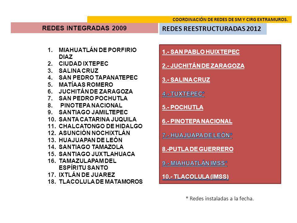 1.MIAHUATLÁN DE PORFIRIO DIAZ 2.CIUDAD IXTEPEC 3.SALINA CRUZ 4.SAN PEDRO TAPANATEPEC 5.MATÍAAS ROMERO 6.JUCHITÁN DE ZARAGOZA 7.SAN PEDRO POCHUTLA 8. P