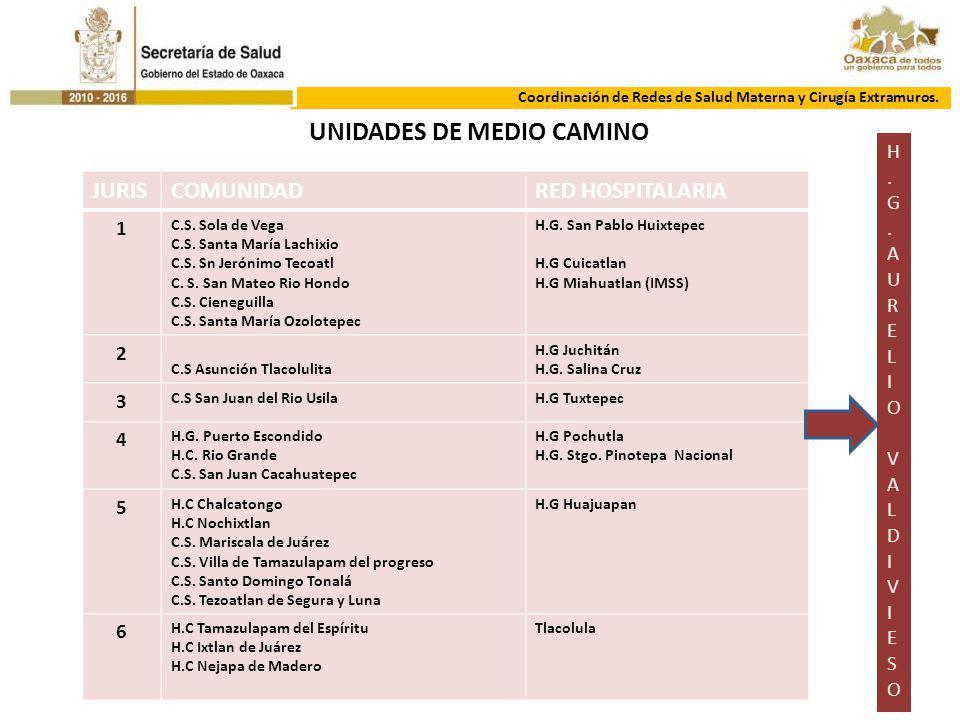 UNIDADES DE MEDIO CAMINO JURISCOMUNIDADRED HOSPITALARIA 1 C.S. Sola de Vega C.S. Santa María Lachixio C.S. Sn Jerónimo Tecoatl C. S. San Mateo Rio Hon