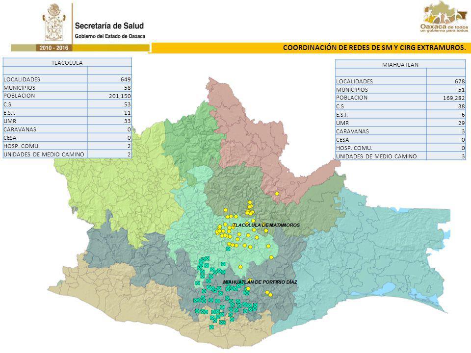 MIAHUATLAN LOCALIDADES678 MUNICIPIOS51 POBLACION169,282 C.S38 E.S.I.6 UMR29 CARAVANAS3 CESA0 HOSP. COMU.0 UNIDADES DE MEDIO CAMINO3 TLACOLULA LOCALIDA