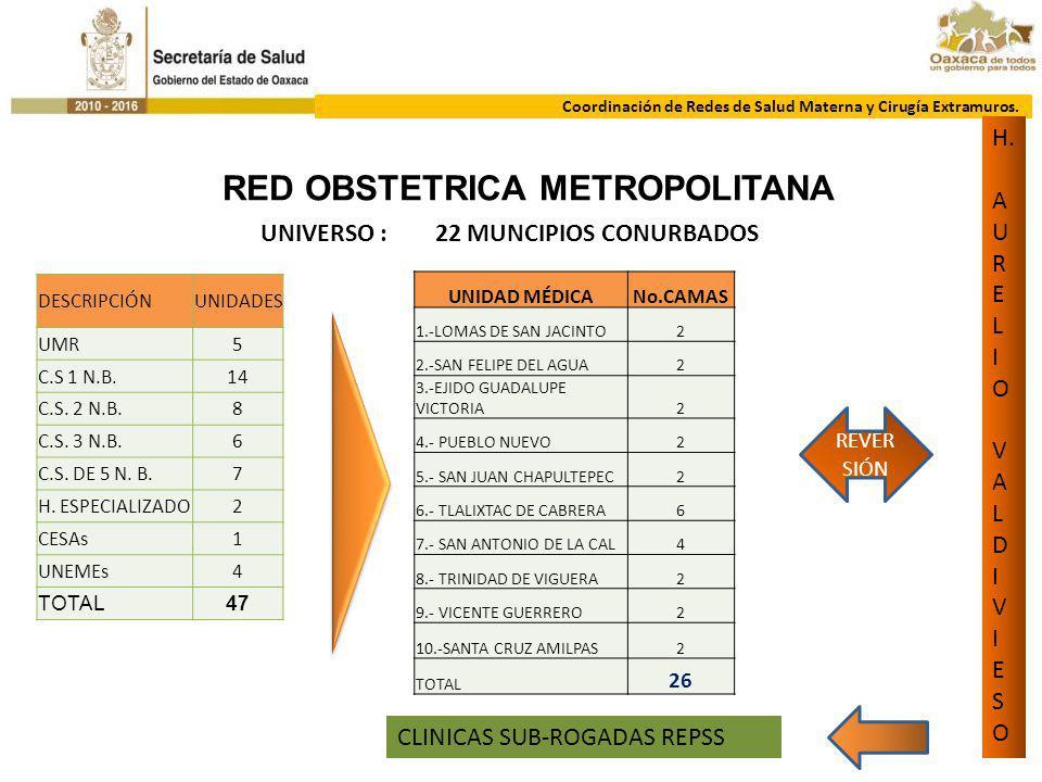 COORDINACIÓN DE REDES DE SM Y CIRG EXTRAMUROS. RED OBSTETRICA METROPOLITANA Coordinación de Redes de Salud Materna y Cirugía Extramuros. DESCRIPCIÓNUN