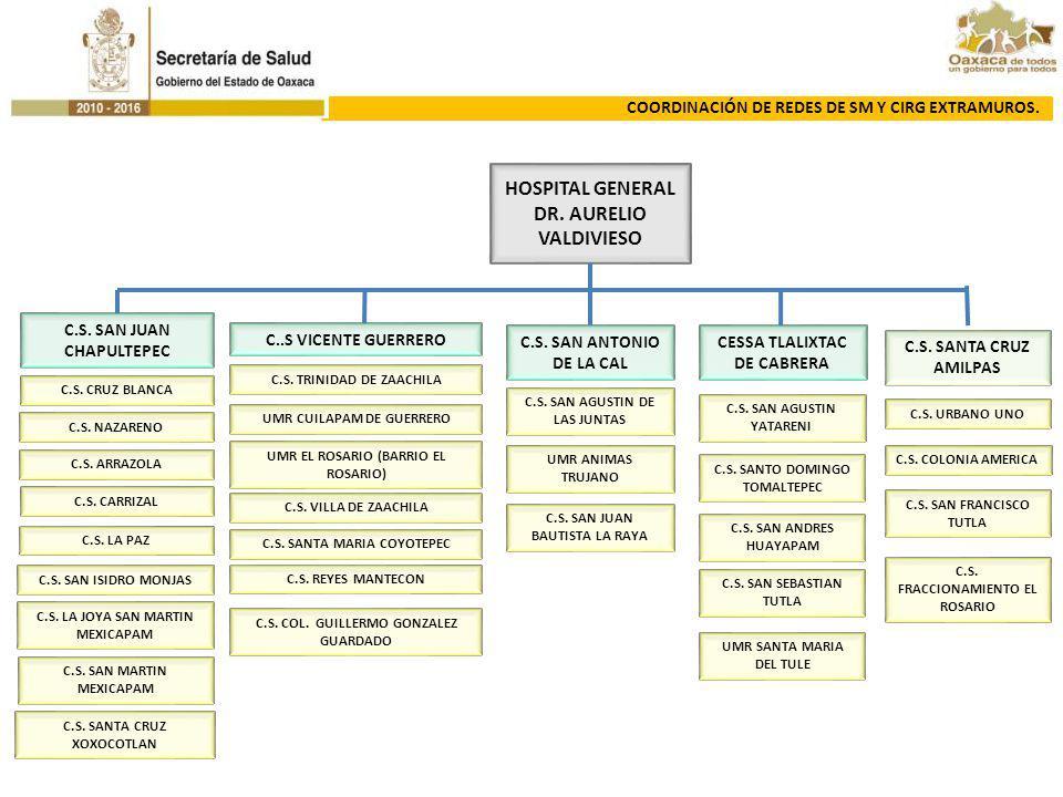 HOSPITAL GENERAL DR. AURELIO VALDIVIESO C.S. SAN JUAN CHAPULTEPEC C..S VICENTE GUERRERO C.S. SAN ANTONIO DE LA CAL CESSA TLALIXTAC DE CABRERA C.S. SAN