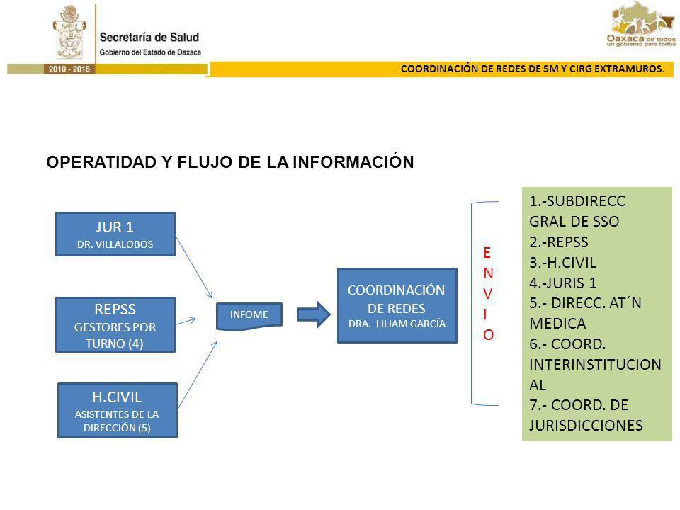 OPERATIDAD Y FLUJO DE LA INFORMACIÓN JUR 1 DR. VILLALOBOS REPSS GESTORES POR TURNO (4) H.CIVIL ASISTENTES DE LA DIRECCIÓN (5) COORDINACIÓN DE REDES DR