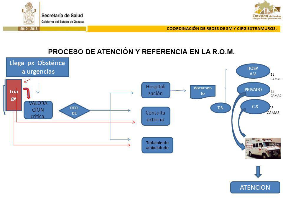 PROCESO DE ATENCIÓN Y REFERENCIA EN LA R.O.M. Llega px Obstérica a urgencias DECI D E Hospitali zación Consulta externa Tratamiento ambulatorio docume