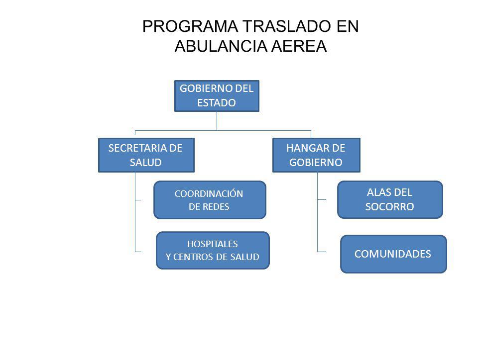 PROGRAMA TRASLADO EN ABULANCIA AEREA GOBIERNO DEL ESTADO SECRETARIA DE SALUD HANGAR DE GOBIERNO ALAS DEL SOCORRO COMUNIDADES COORDINACIÓN DE REDES HOS