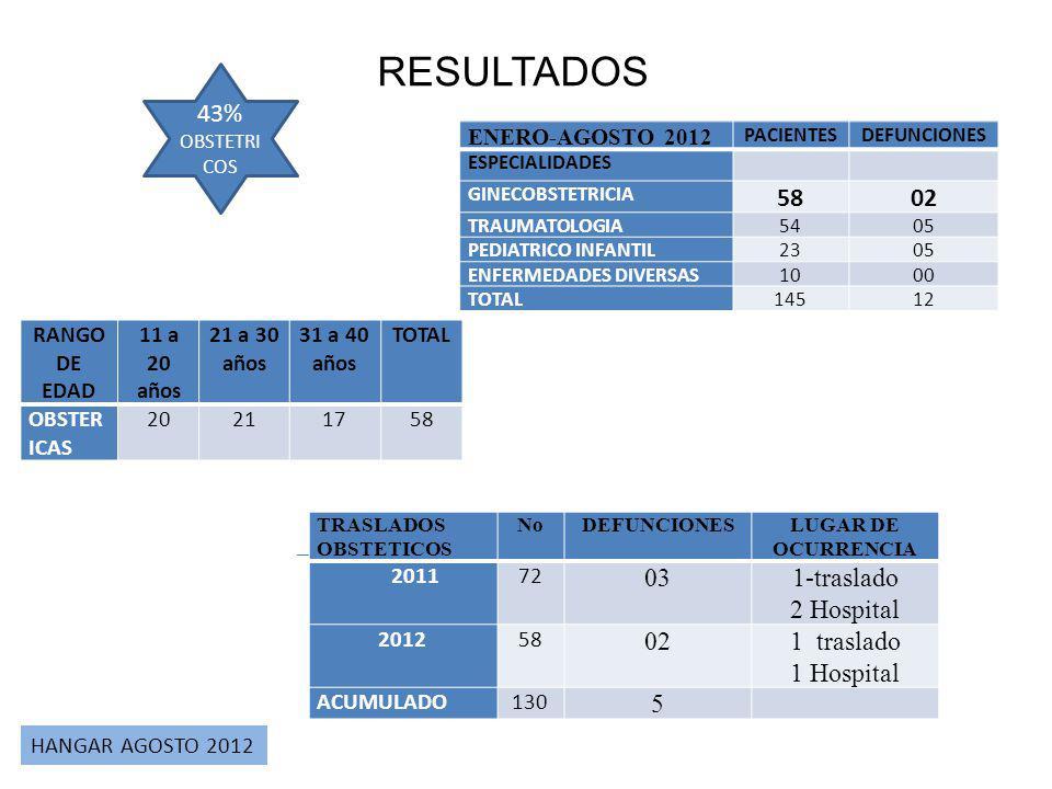 RESULTADOS HANGAR AGOSTO 2012 ENERO-AGOSTO 2012 PACIENTESDEFUNCIONES ESPECIALIDADES GINECOBSTETRICIA 5802 TRAUMATOLOGIA5405 PEDIATRICO INFANTIL2305 EN